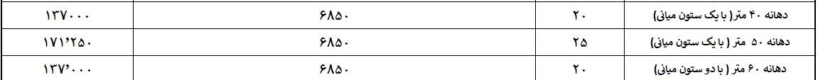 جدول محاسبه هزینه ساخت سوله بر اساس دهانه